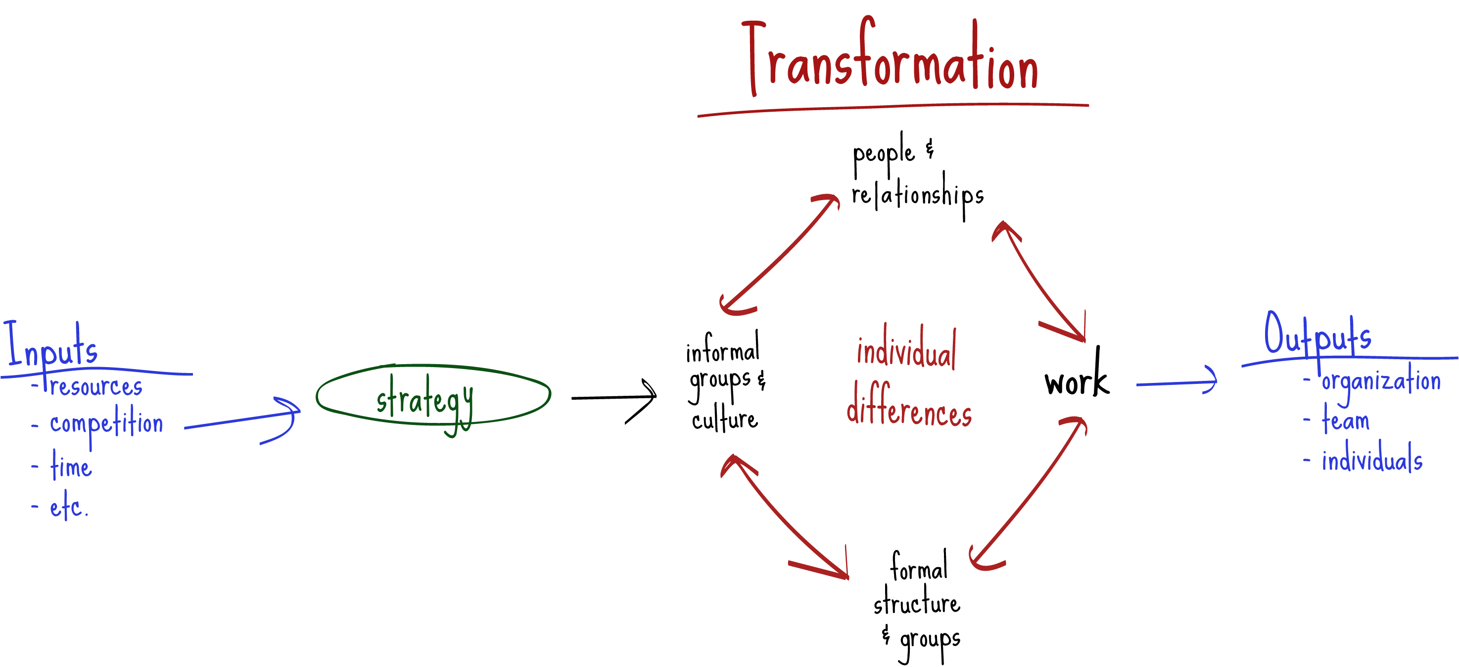 A diagram of organizational transformation concepts.